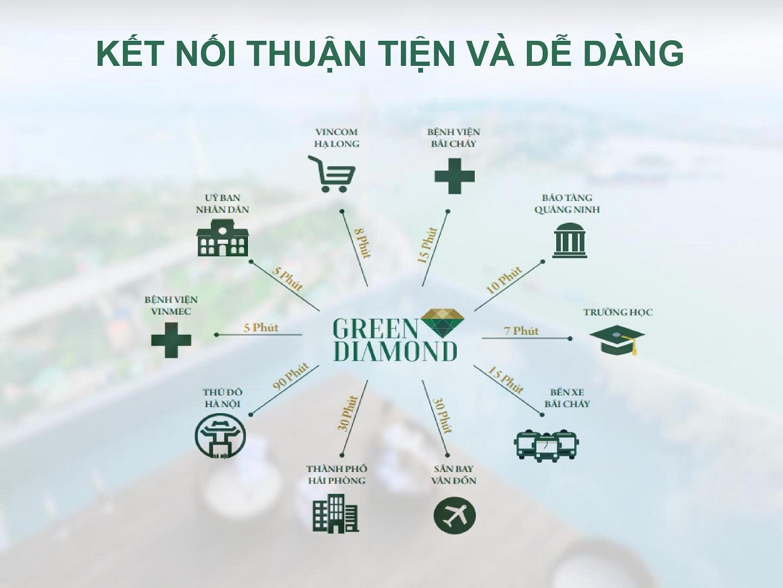 lien ket vung green diamond ha long